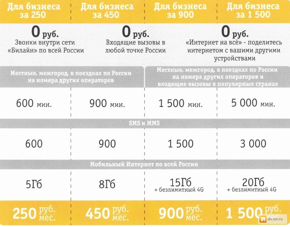 смотреть, какой тариф лучше для поездок по россии доме, вода